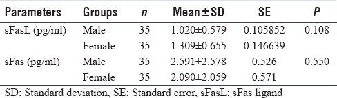 Table 4: Comparison of sFas ligand and sFas (pg/ml) concentrations between diabetic groups depending on gender