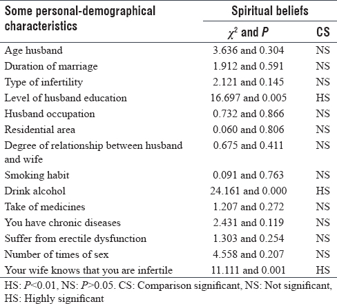 Table 5: Association between some personal-demographical characteristics and overall assessments due to spiritual beliefs