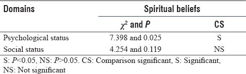 Table 6: Association between overall assessments of spiritual beliefs and psychosocial status