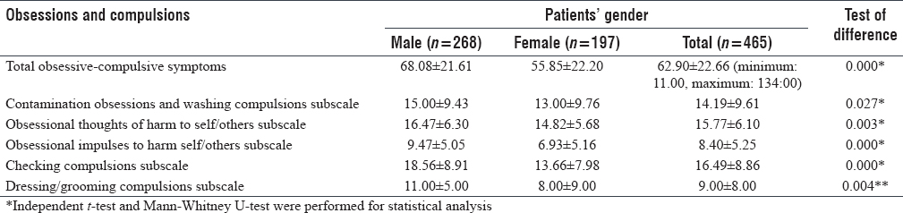 Table 2 Obsession And Compulsion Subscales In All Clients Gender