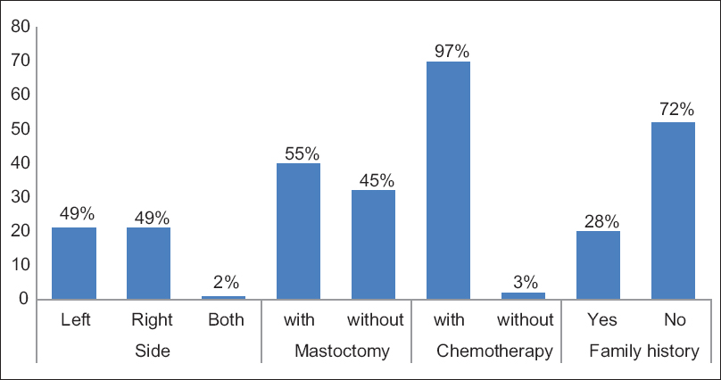 Figure 1: Illustrate four parameters, side of the beast affected, percent of women with mastectomy, percent of women with chemotherapy, and family history of cancer
