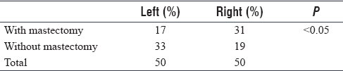 Table 4: The percentage of cases with and without mastectomy in correlation with left and right side of breast affected