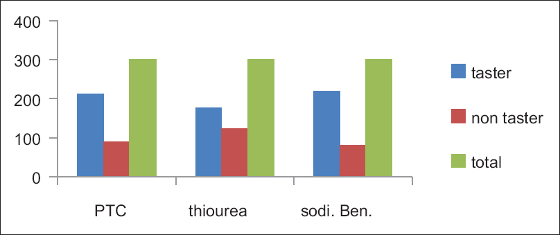 sodium benzoate taste test