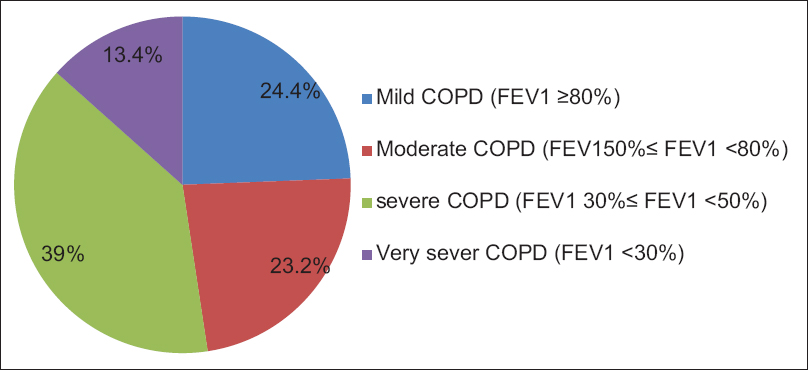 Figure 1: Pie chart showing distribution of chronic obstructive pulmonary disease among participants