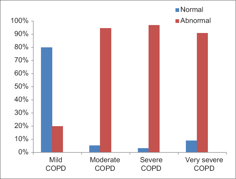 Figure 3: Bar chart showing distribution of echo finding according to severity of chronic obstructive pulmonary disease