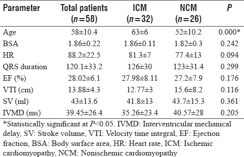 Table 1: The demographic data, electrocardiography, and conventional echocardiographic measurements