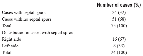 Table 7: Distribution of cases according to the presence of nasal septal spurs