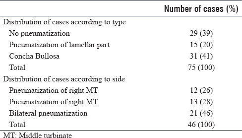 Table 8: Distribution of cases of middle turbinate pneumatization according to side and type