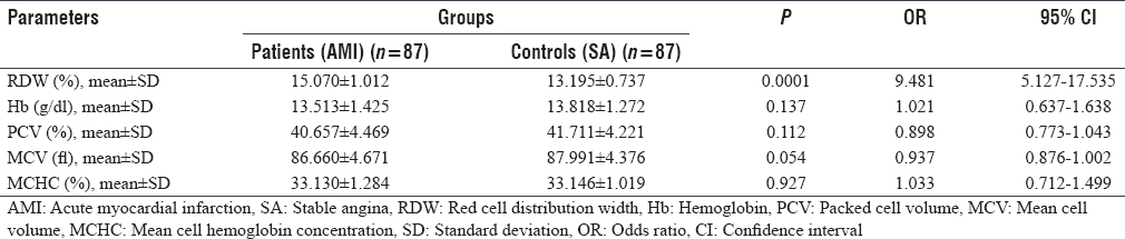 Table 7: Hematological parameters for patients and control groups