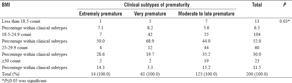 Table 7: Association between maternal body mass index and clinical subtypes of prematurity