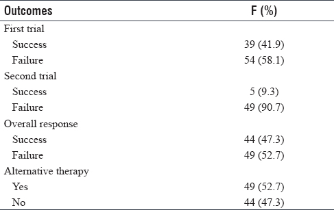 Table 2: Outcomes of the modified Valsalva maneuver in supraventricular tachycardia cases