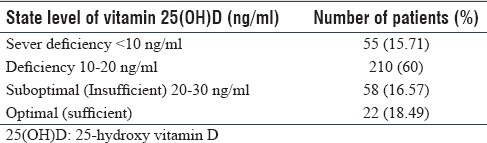 Table 3: The results of the serum level of vitamin 25-hydroxy vitamin D in Group 1