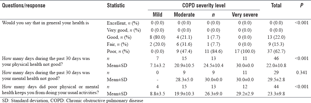 Table 4: Relation between chronic obstructive pulmonary disease severity and responses of participants to questions of healthy days core module