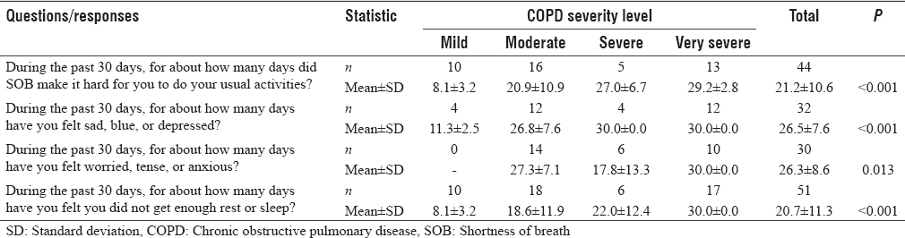 Table 6: Relation between chronic obstructive pulmonary disease severity and responses of participants to questions of healthy days symptoms module