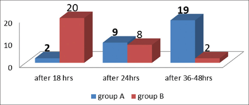Figure 3: Time of hospitalization for two study groups