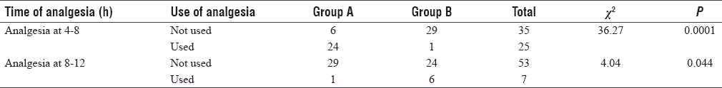 Table 3: Difference in the requirement of analgesia at the 1<sup>st</sup> 4 h, 4-8 h, and 8-12 h