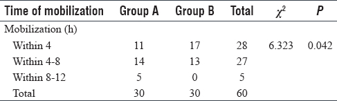 Table 4: Difference in the time required for mobilization between the study groups