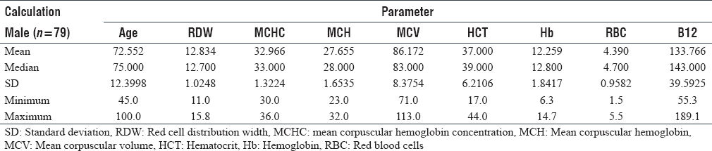 Table 3: Analyzed data for hematological parameters and Vitamin B12 in male patients