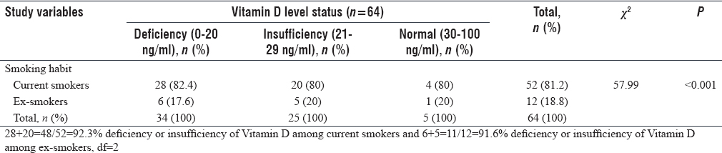 Table 8: Association between Vitamin D level and smoking habit among 64 male and female smokers and ex-smokers
