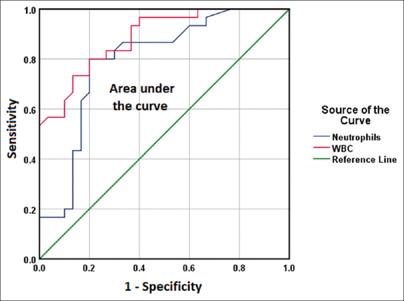 Figure 3: Receiver operating characteristic curve for total white blood cell and absolute neutrophils in the context of discrimination between acute appendicitis and control